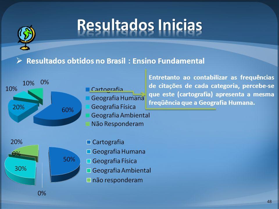 Resultados Inicias Resultados obtidos no Brasil : Ensino Fundamental