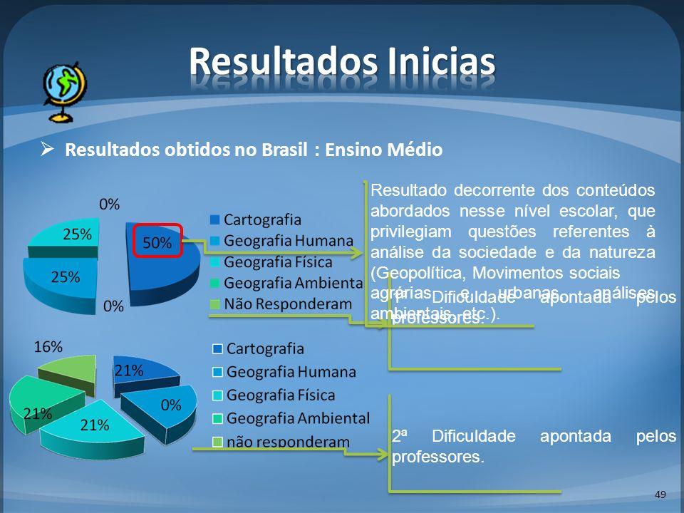 Resultados Inicias Resultados obtidos no Brasil : Ensino Médio