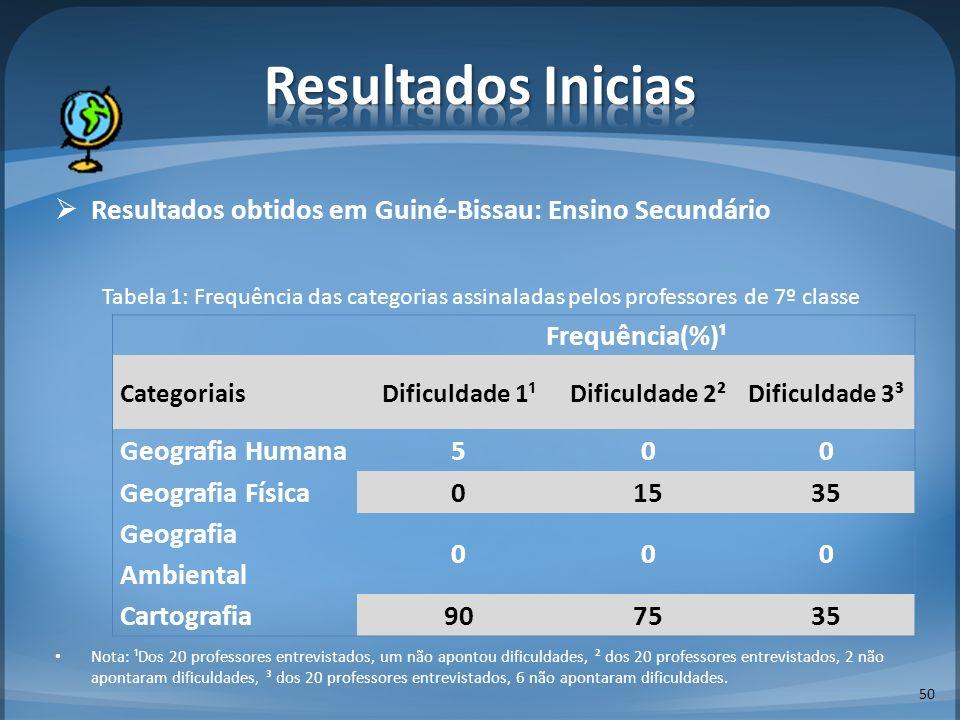 Resultados Inicias Resultados obtidos em Guiné-Bissau: Ensino Secundário.