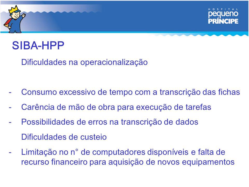 SIBA-HPP Dificuldades na operacionalização