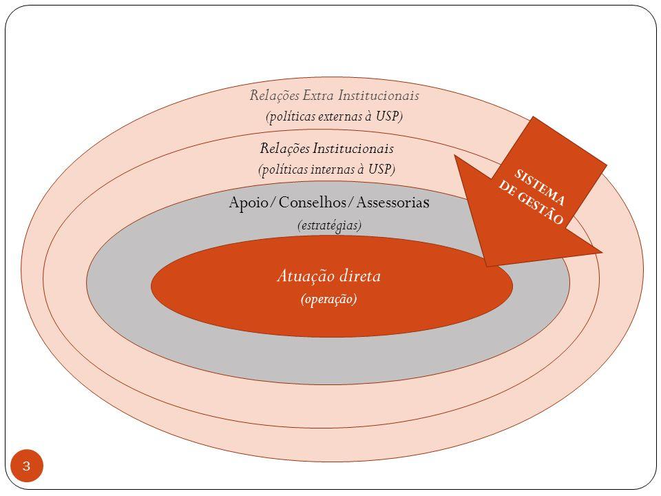Atuação direta Relações Extra Institucionais Relações Institucionais