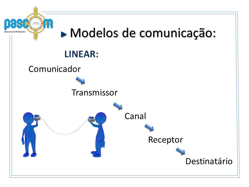 Modelos de comunicação: