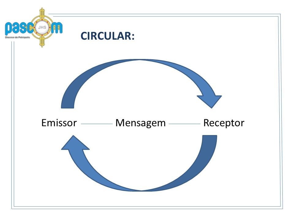 CIRCULAR: Emissor Mensagem Receptor