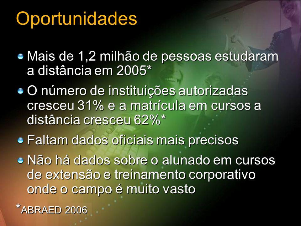 Oportunidades Mais de 1,2 milhão de pessoas estudaram a distância em 2005*