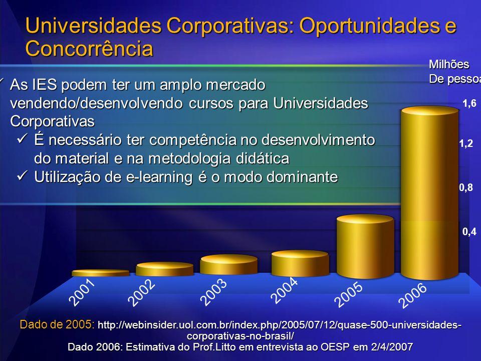 Universidades Corporativas: Oportunidades e Concorrência