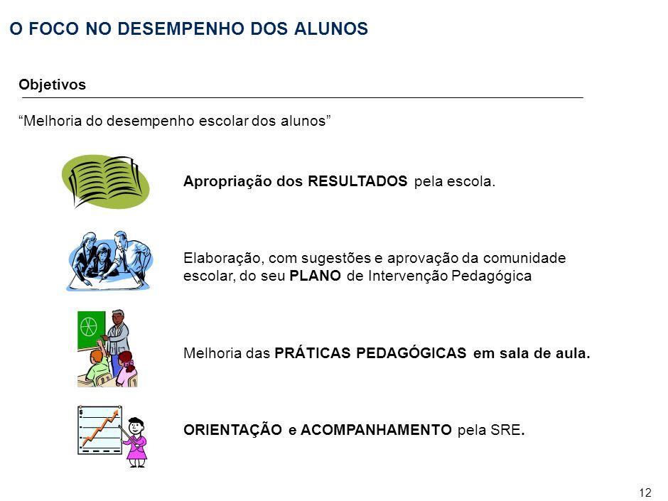 PRINCIPAIS ETAPAS Descrição/ objetivo