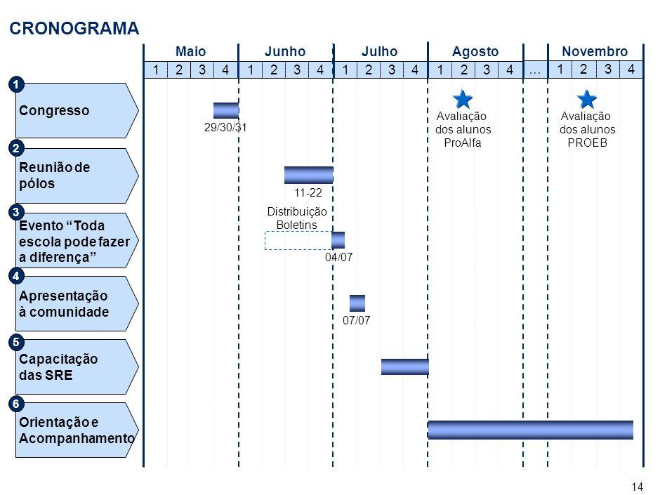 EVENTO TODA ESCOLA PODE FAZER A DIFERENÇA DIA 04 DE JULHO DE 2007