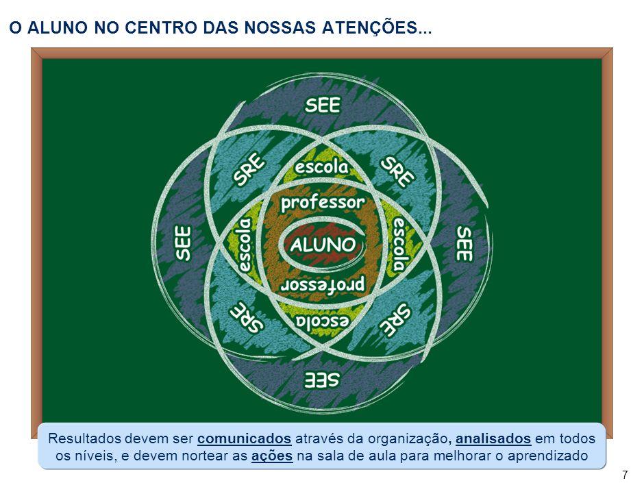 242,8 ... E TEMOS EXEMPLOS DE MUITAS ESCOLAS COM SUCESSO QUE FAZEM A DIFERENÇA. PROEB 2006 – 4a série do Ensino Fundamental.