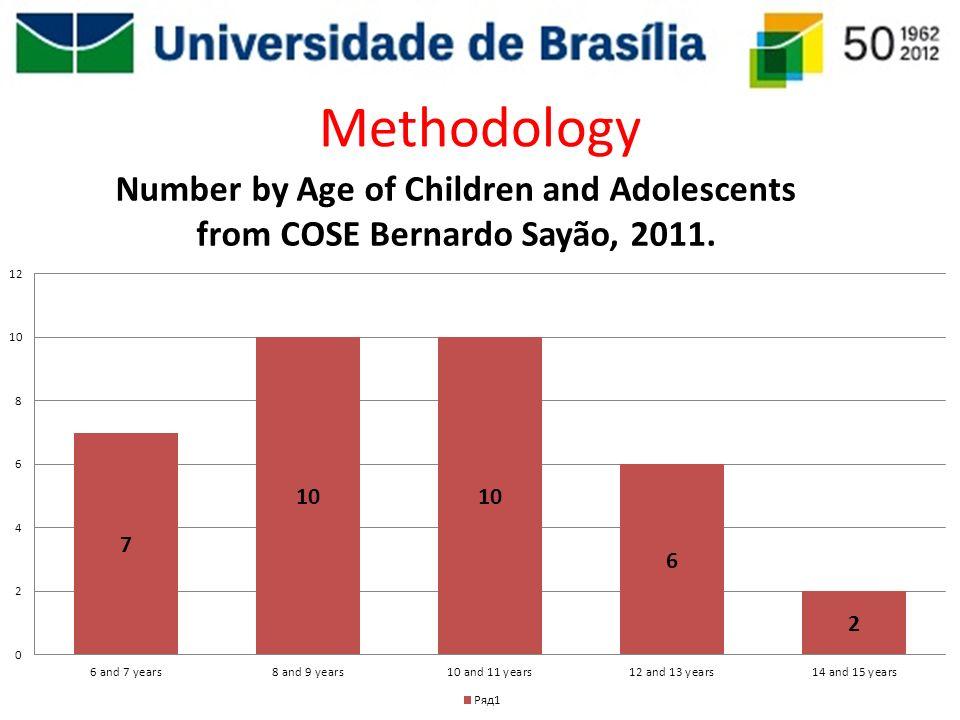 Methodology Neste grafico podemos ver o numero por idade