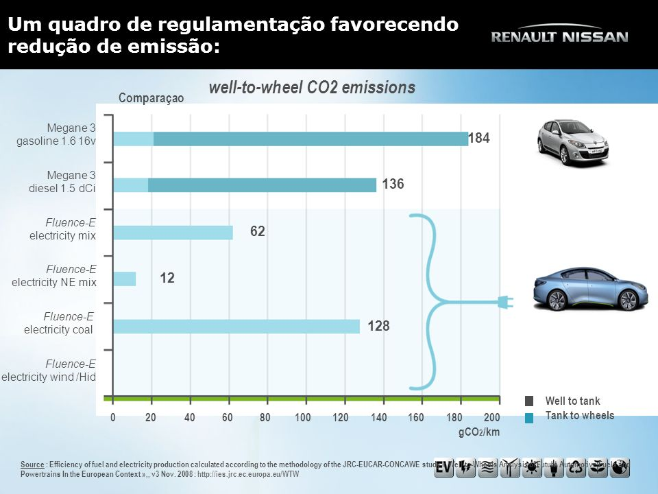 Um quadro de regulamentação favorecendo redução de emissão: