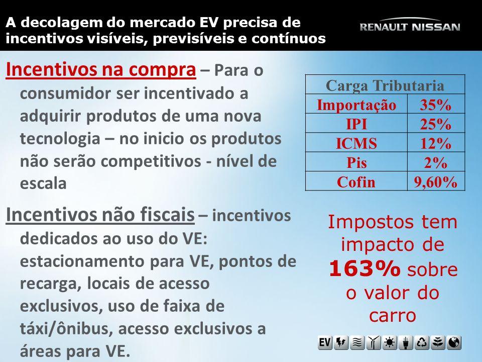 Impostos tem impacto de 163% sobre o valor do carro