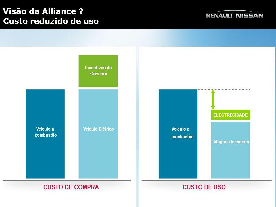 Visão da Alliance Custo reduzido de uso CUSTO DE COMPRA CUSTO DE USO