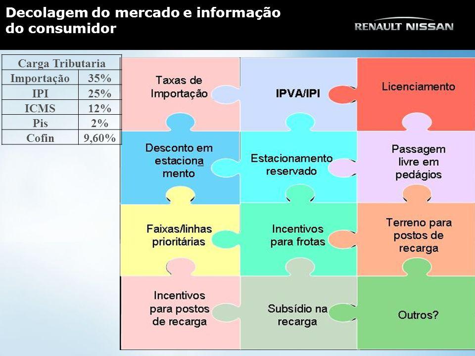 Decolagem do mercado e informação do consumidor