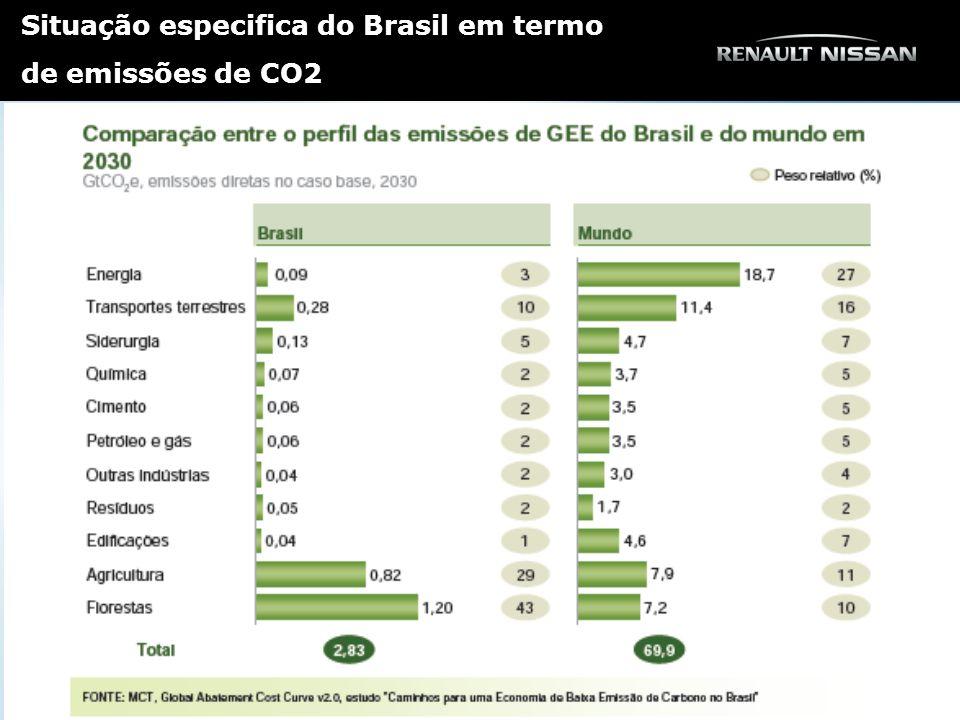 Situação especifica do Brasil em termo