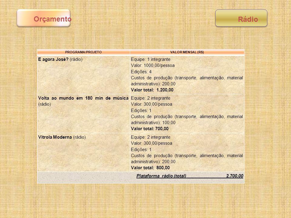 Orçamento Rádio E agora José (rádio) Equipe: 1 integrante