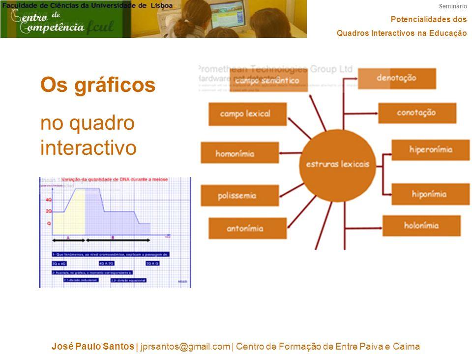 Os gráficos no quadro interactivo