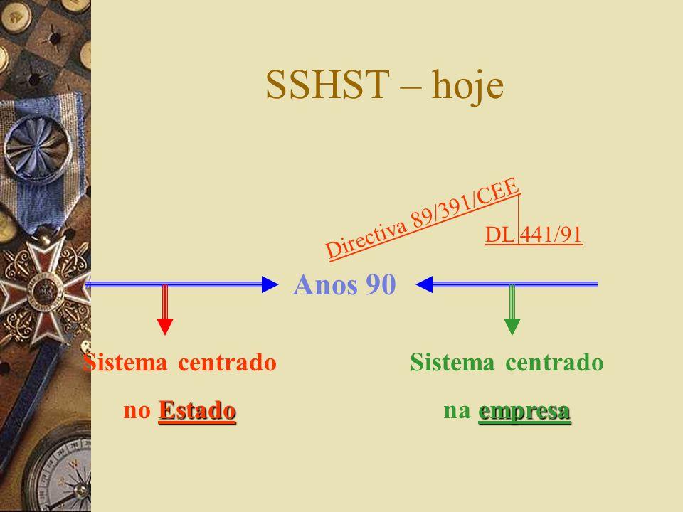 SSHST – hoje Anos 90 Sistema centrado no Estado Sistema centrado