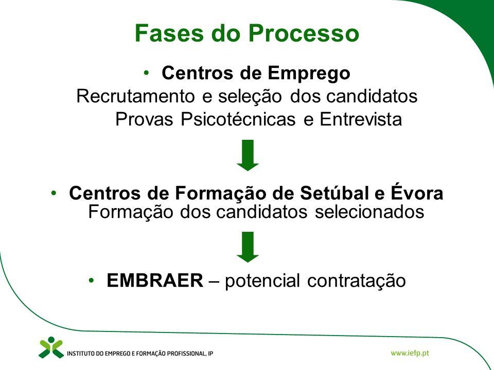 Fases do Processo Centros de Emprego
