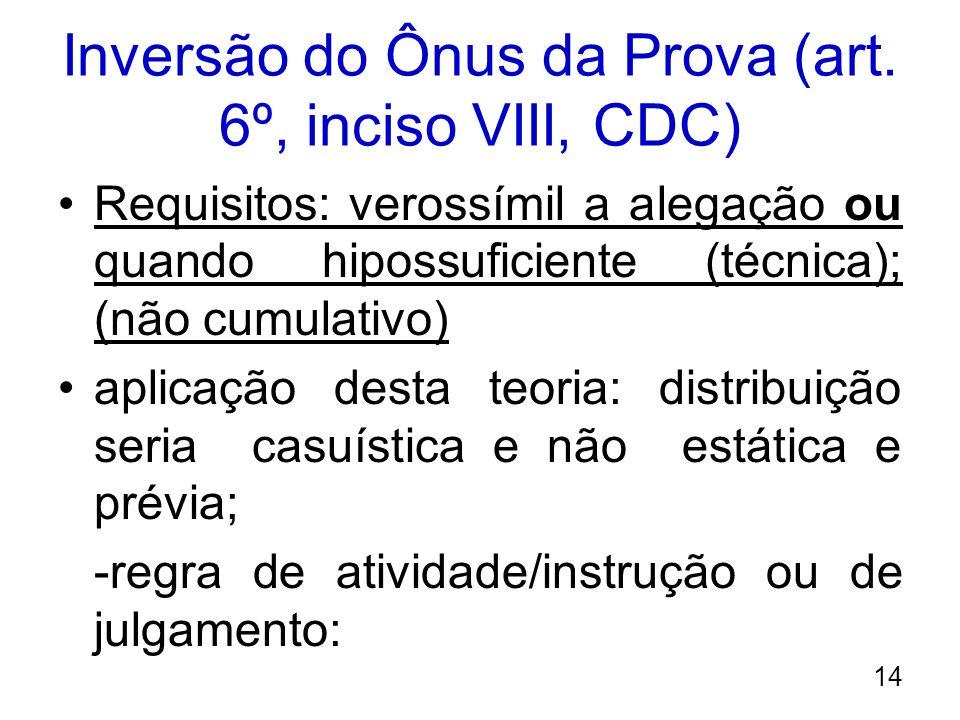 Inversão do Ônus da Prova (art. 6º, inciso VIII, CDC)