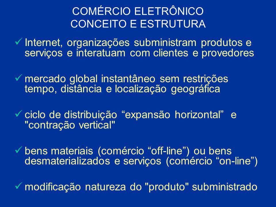 COMÉRCIO ELETRÔNICO CONCEITO E ESTRUTURA