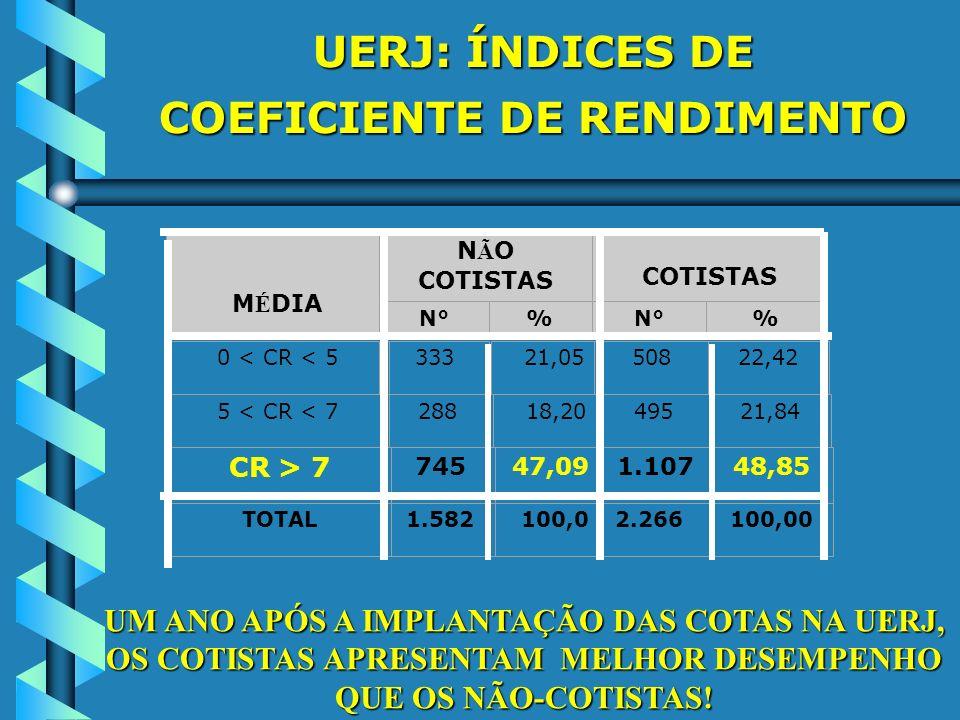 UERJ: ÍNDICES DE COEFICIENTE DE RENDIMENTO