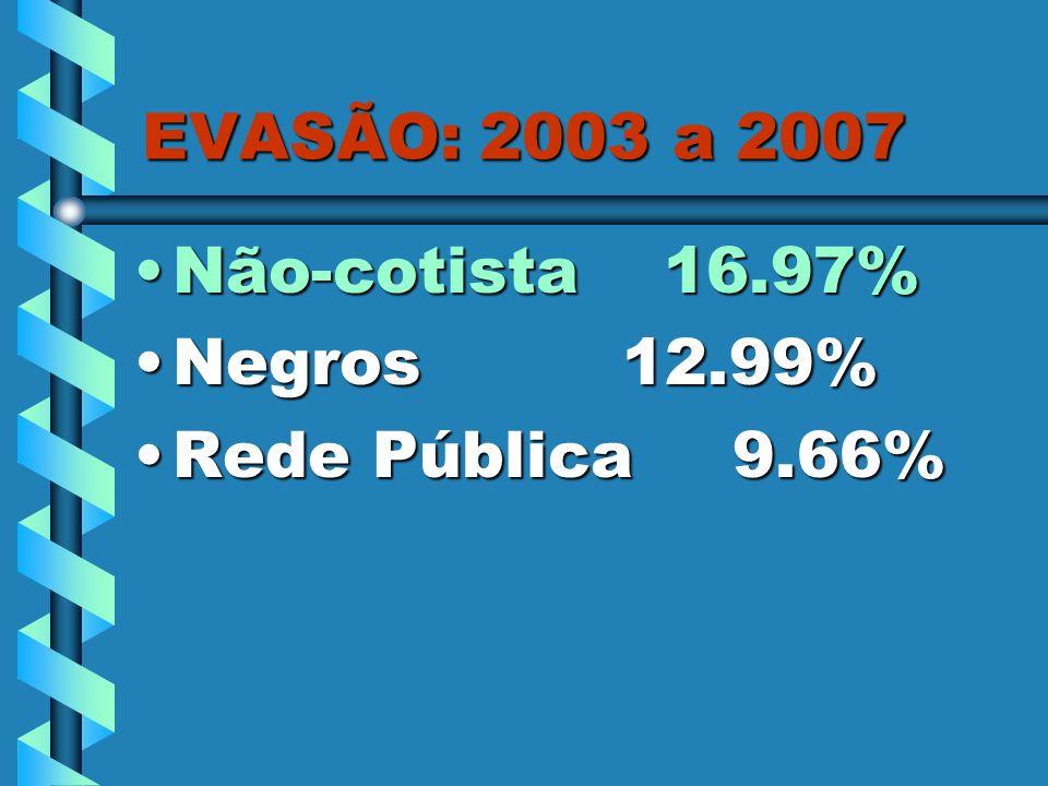 EVASÃO: 2003 a 2007 Não-cotista 16.97% Negros 12.99% Rede Pública 9.66%
