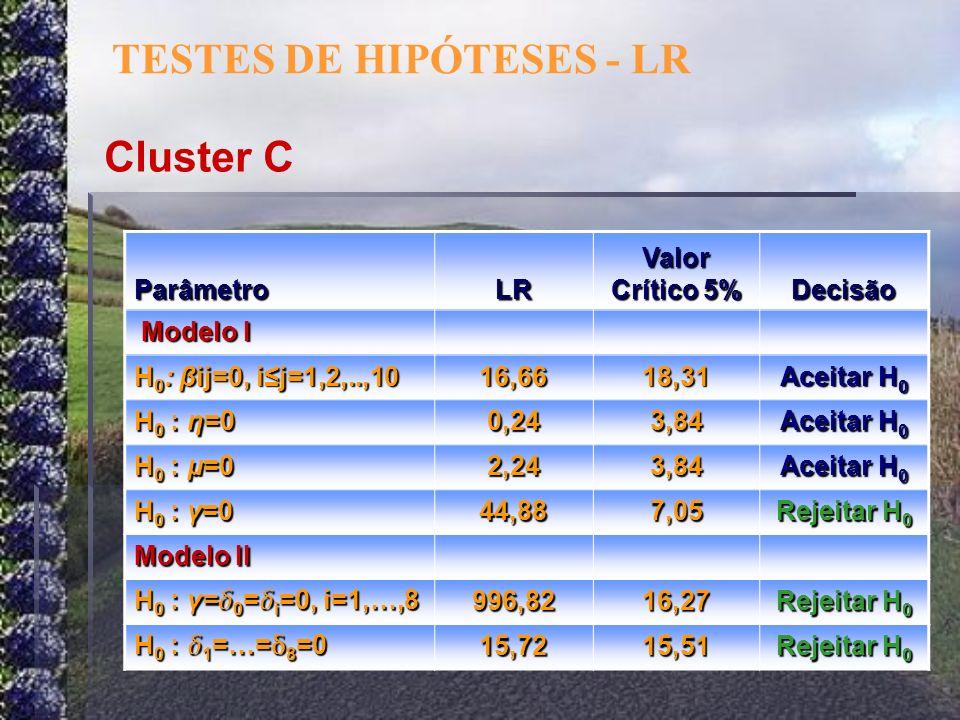TESTES DE HIPÓTESES - LR