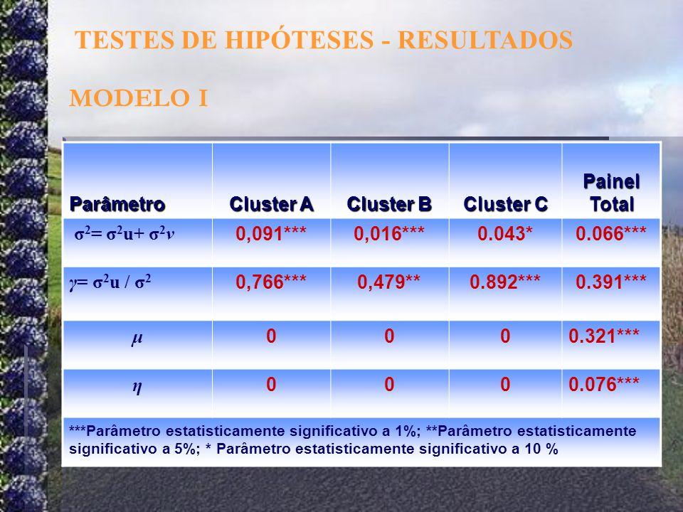 TESTES DE HIPÓTESES - RESULTADOS