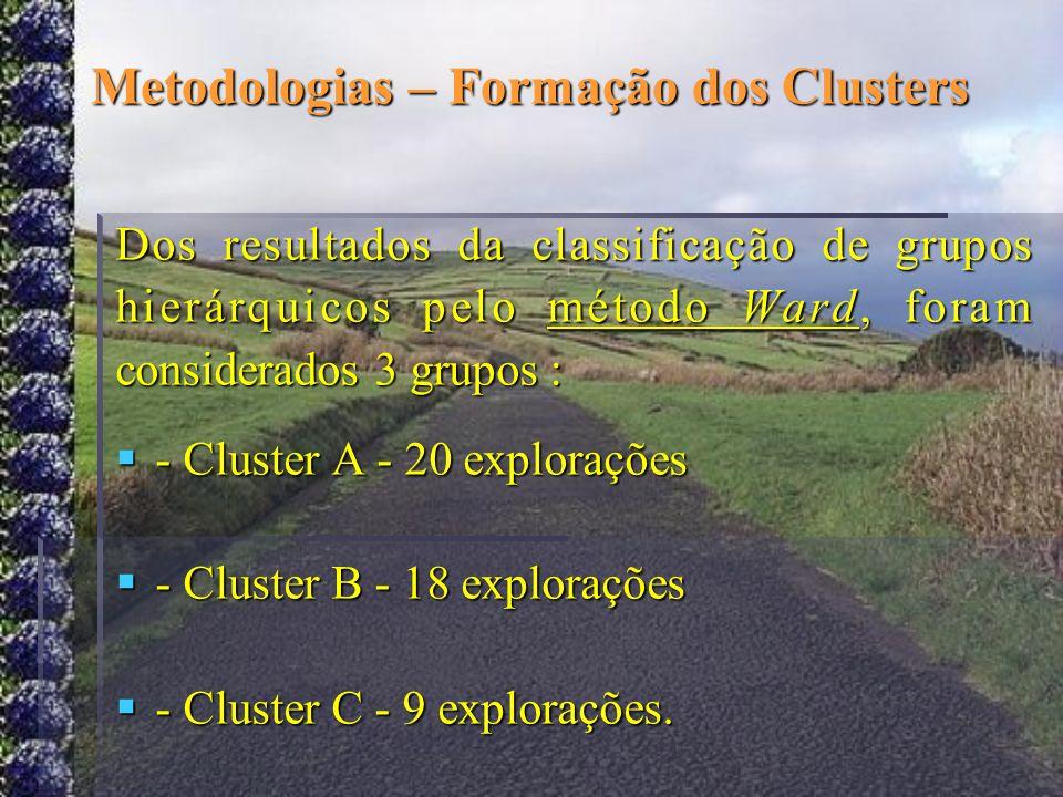 Metodologias – Formação dos Clusters