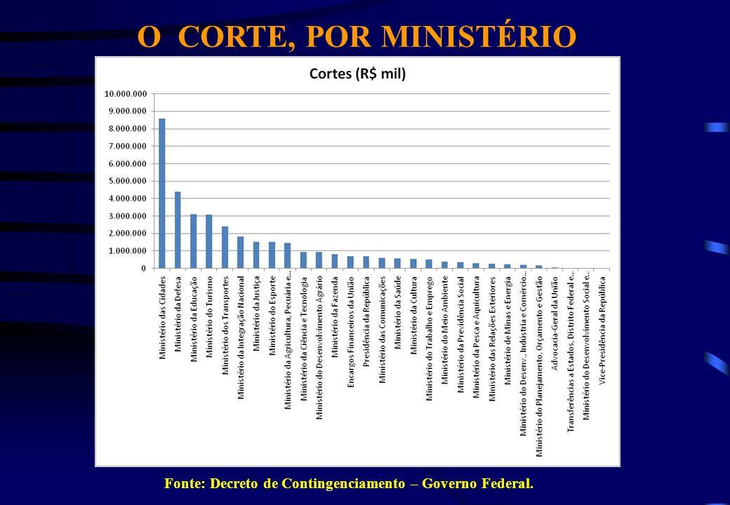 O CORTE, POR MINISTÉRIO Suspensão pagamento encargos aos rentistas (Bonos Global 2012 e 2030) desde novembro/2008.