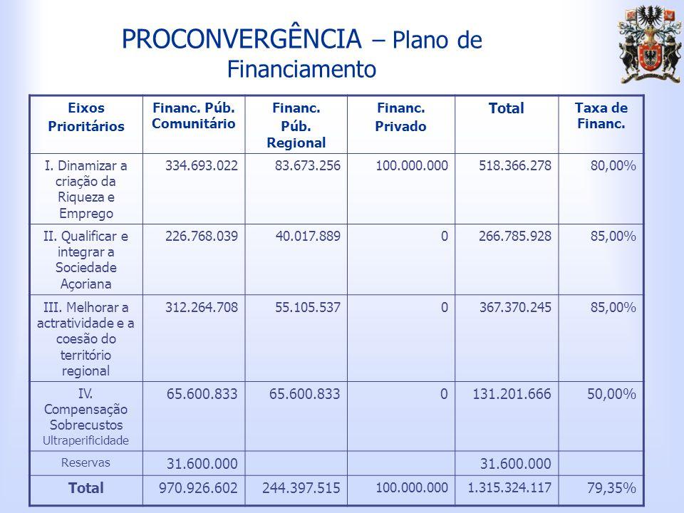PROCONVERGÊNCIA – Plano de Financiamento