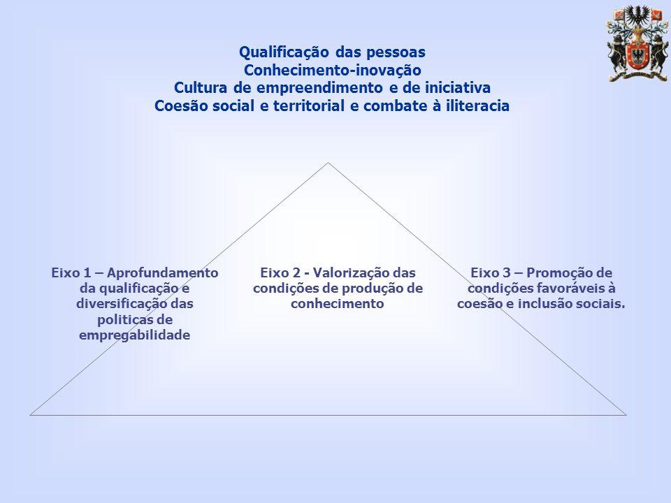 Qualificação das pessoas Conhecimento-inovação