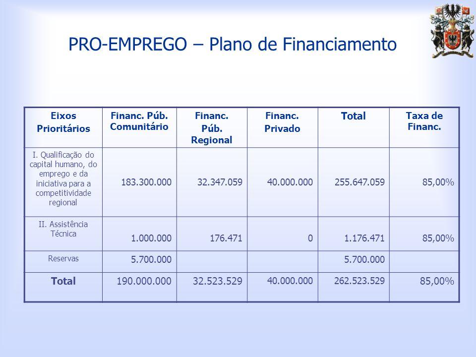 PRO-EMPREGO – Plano de Financiamento