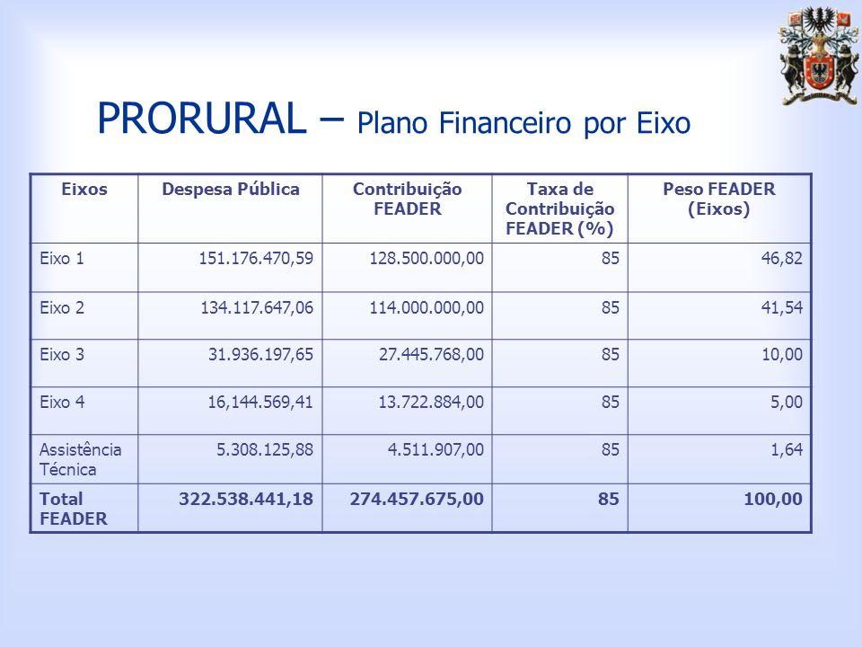 PRORURAL – Plano Financeiro por Eixo