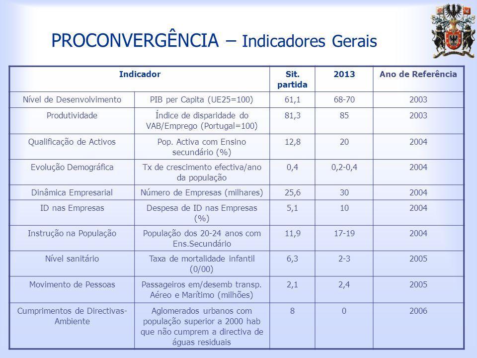 PROCONVERGÊNCIA – Indicadores Gerais