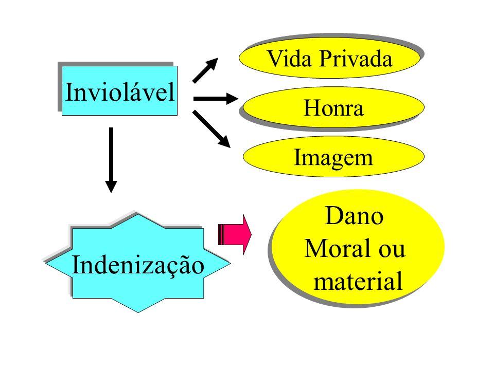Inviolável Dano Moral ou material Indenização Vida Privada Honra