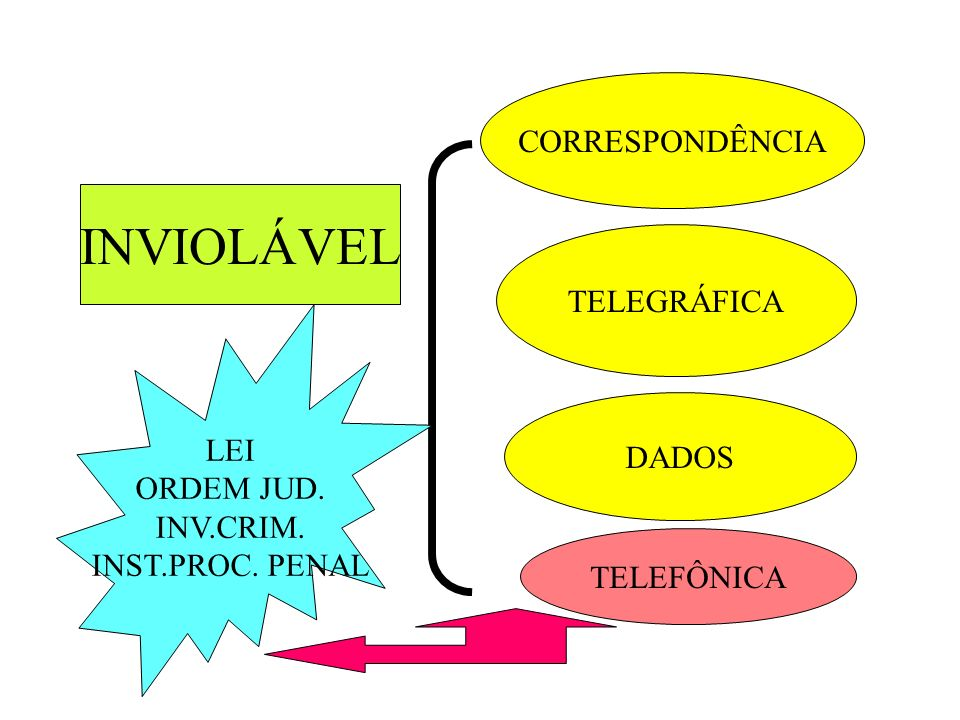 INVIOLÁVEL CORRESPONDÊNCIA TELEGRÁFICA LEI ORDEM JUD. INV.CRIM. DADOS