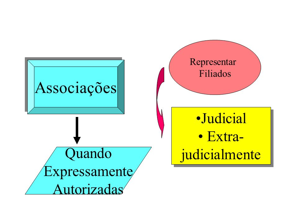 Associações Judicial Extra- judicialmente Quando Expressamente