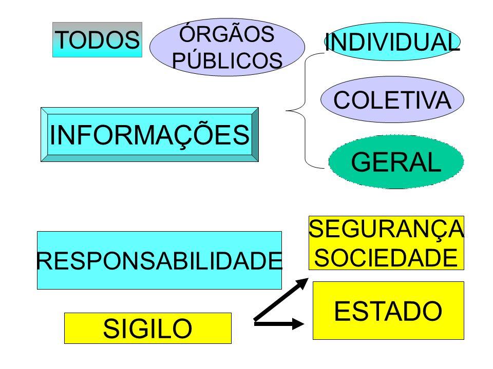 INFORMAÇÕES GERAL ESTADO SIGILO TODOS INDIVIDUAL COLETIVA SEGURANÇA