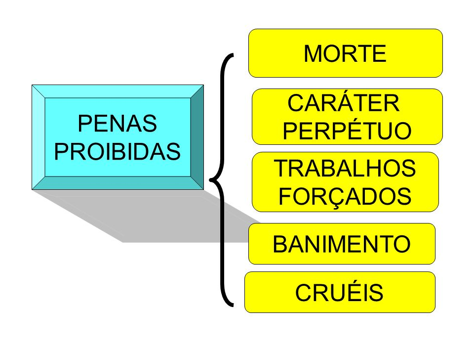 MORTE PENAS PROIBIDAS CARÁTER PERPÉTUO TRABALHOS FORÇADOS BANIMENTO CRUÉIS