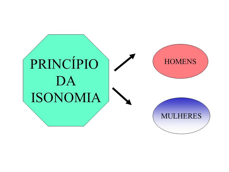 PRINCÍPIO DA ISONOMIA HOMENS MULHERES