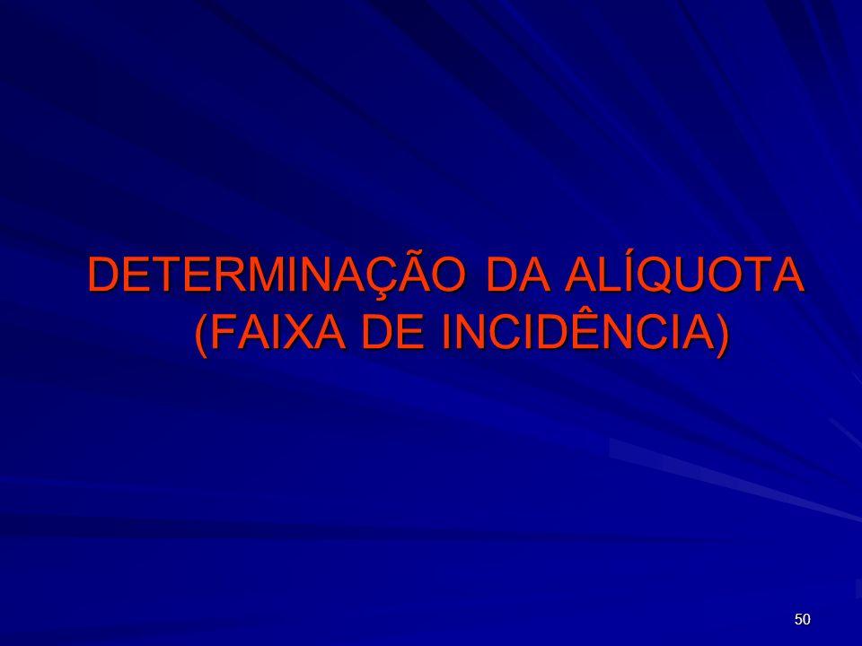 DETERMINAÇÃO DA ALÍQUOTA (FAIXA DE INCIDÊNCIA)