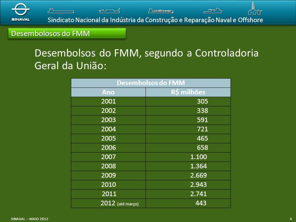 Desembolsos do FMM, segundo a Controladoria Geral da União: