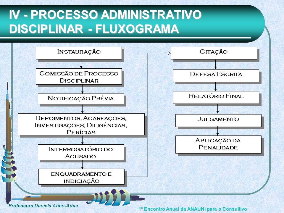 IV - PROCESSO ADMINISTRATIVO DISCIPLINAR - FLUXOGRAMA