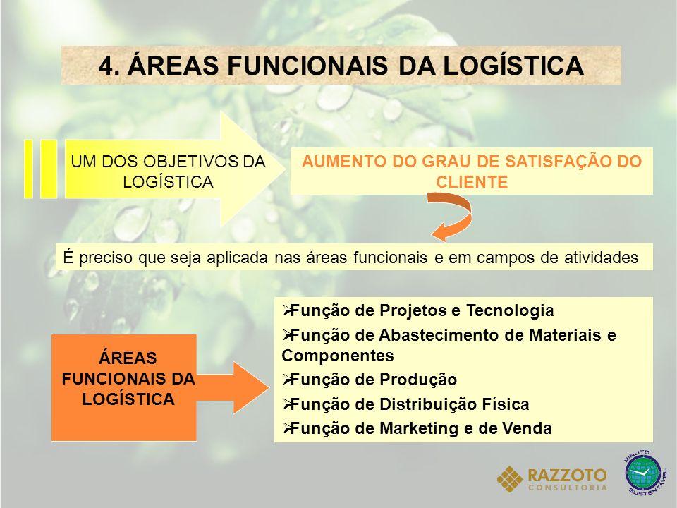 4. ÁREAS FUNCIONAIS DA LOGÍSTICA