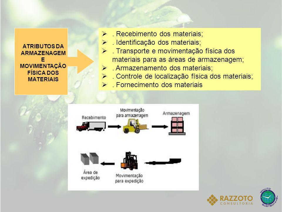 ATRIBUTOS DA ARMAZENAGEM E MOVIMENTAÇÃO FÍSICA DOS MATERIAIS