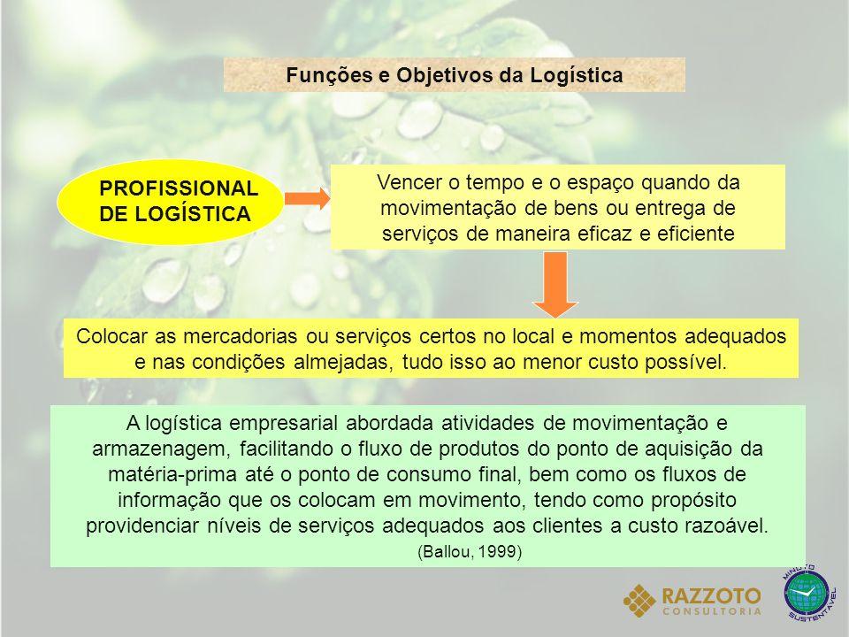 Funções e Objetivos da Logística