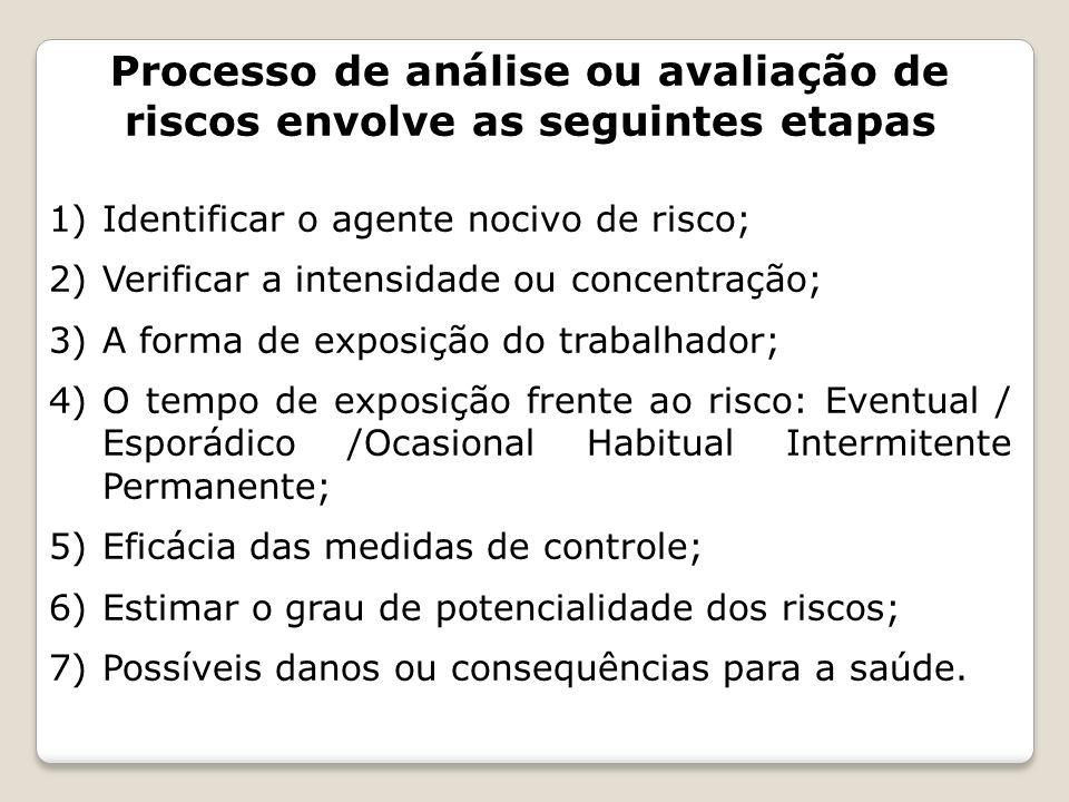 Processo de análise ou avaliação de riscos envolve as seguintes etapas