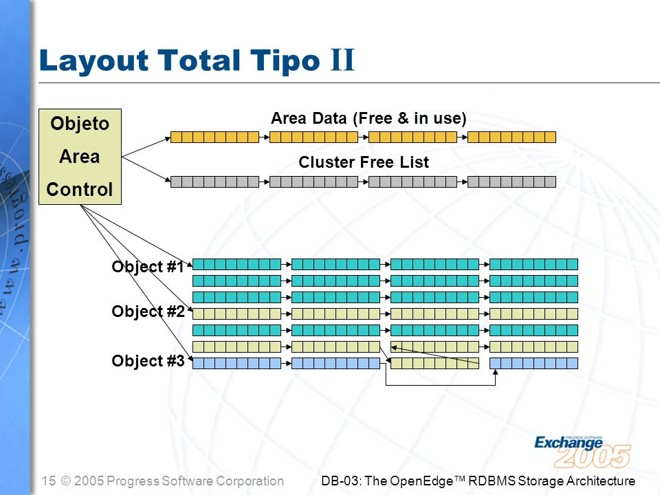Layout Total Tipo II Objeto Area Control Area Data (Free & in use)