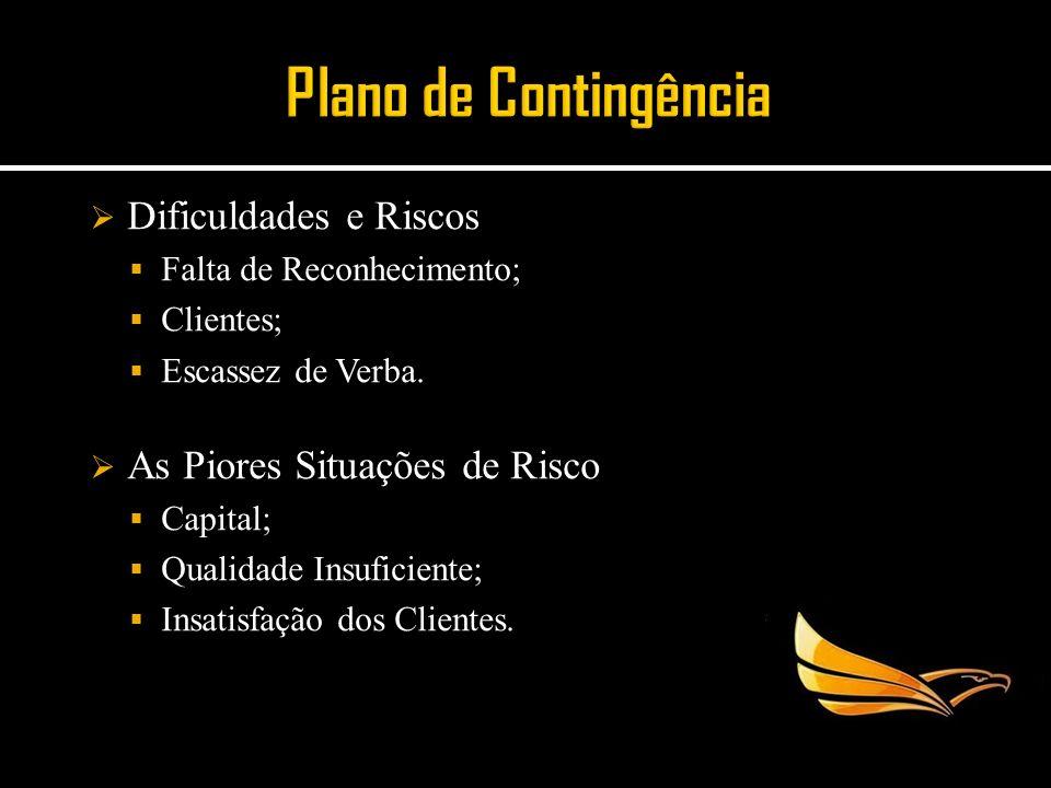 Plano de Contingência Dificuldades e Riscos